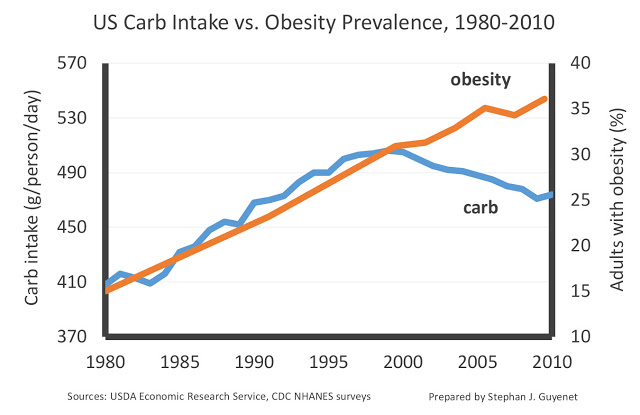 Carbs vs. obesity getting fat