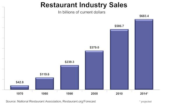 Fast Food Industry Sales